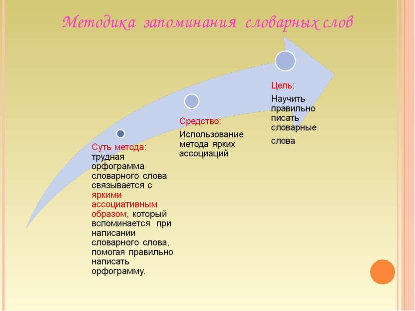 Методика запоминания словарных слов