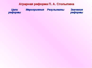 Аграрная реформа П. А. Столыпина