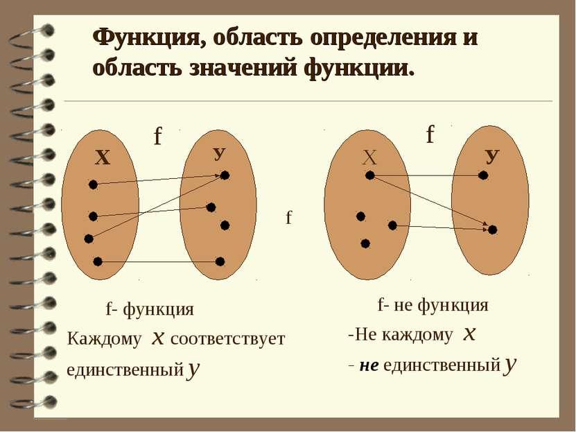 Функция, область определения и область значений функции. Х Х У У f f f- функц...
