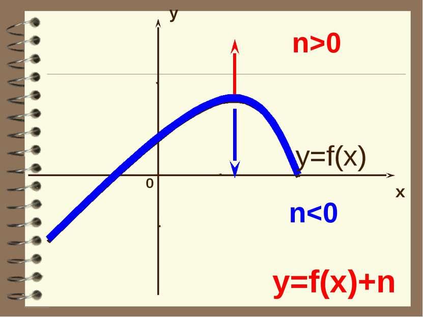 y x 0 y=f(x)+n n0 y=f(x)