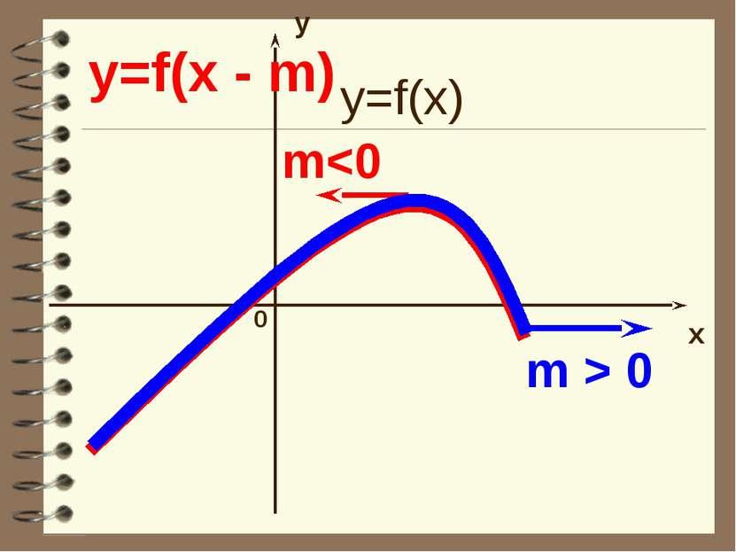 y x 0 y=f(x - m) m > 0 m