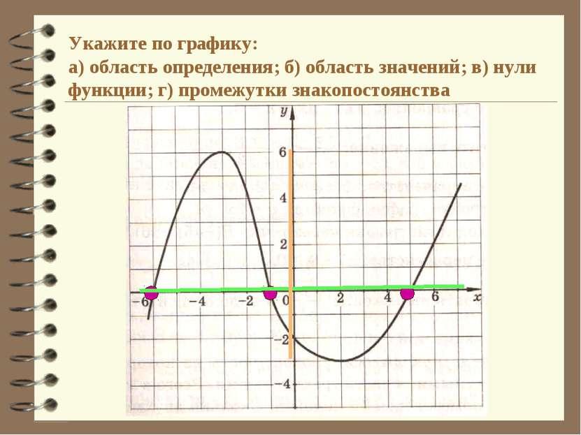 Укажите по графику: а) область определения; б) область значений; в) нули функ...