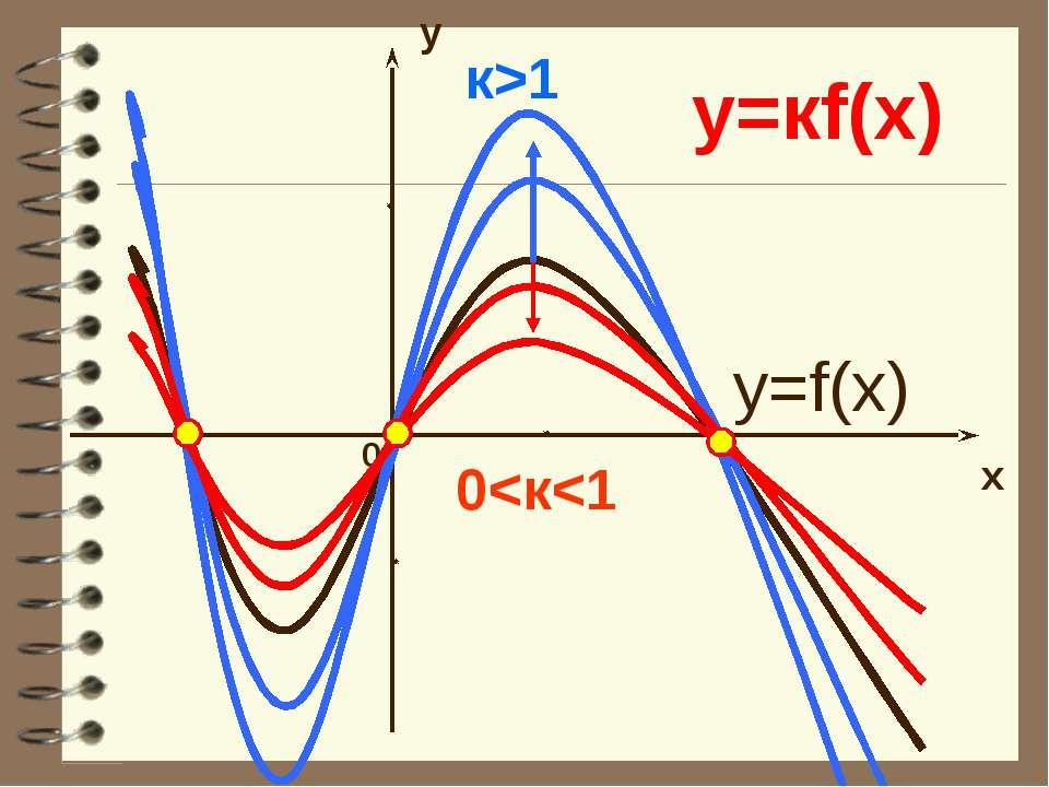 y x 0 y=кf(x) y=f(x) к>1 0