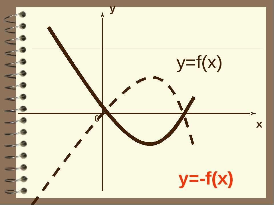 y x 0 y=f(x) y=-f(x)