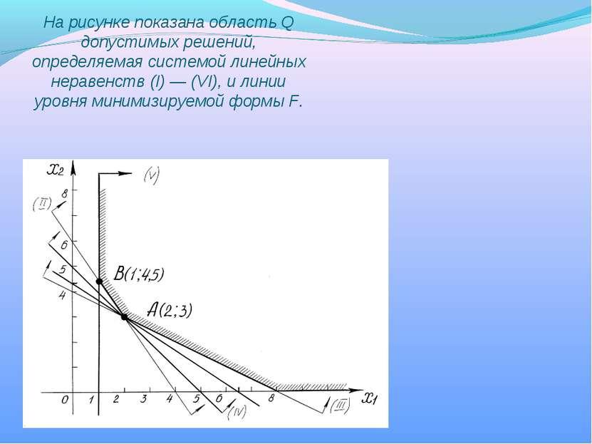 На рисунке показана область Q допустимых решений, определяемая системой линей...
