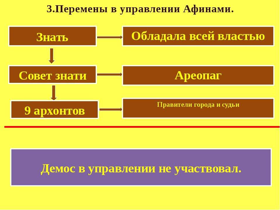 3.Перемены в управлении Афинами. Знать Обладала всей властью Совет знати Арео...