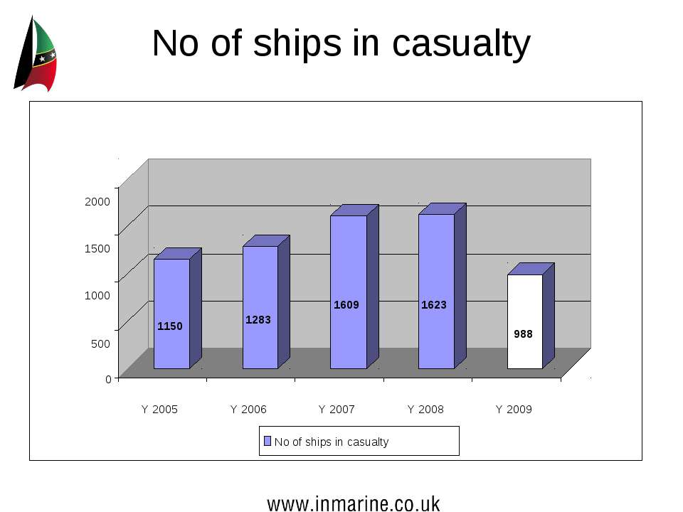 No of ships in casualty