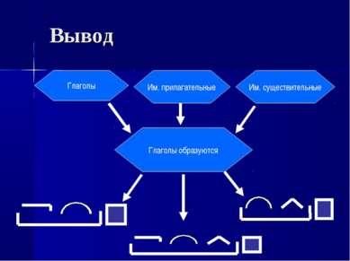 Вывод Глаголы образуются Им. существительные Глаголы Им. прилагательные