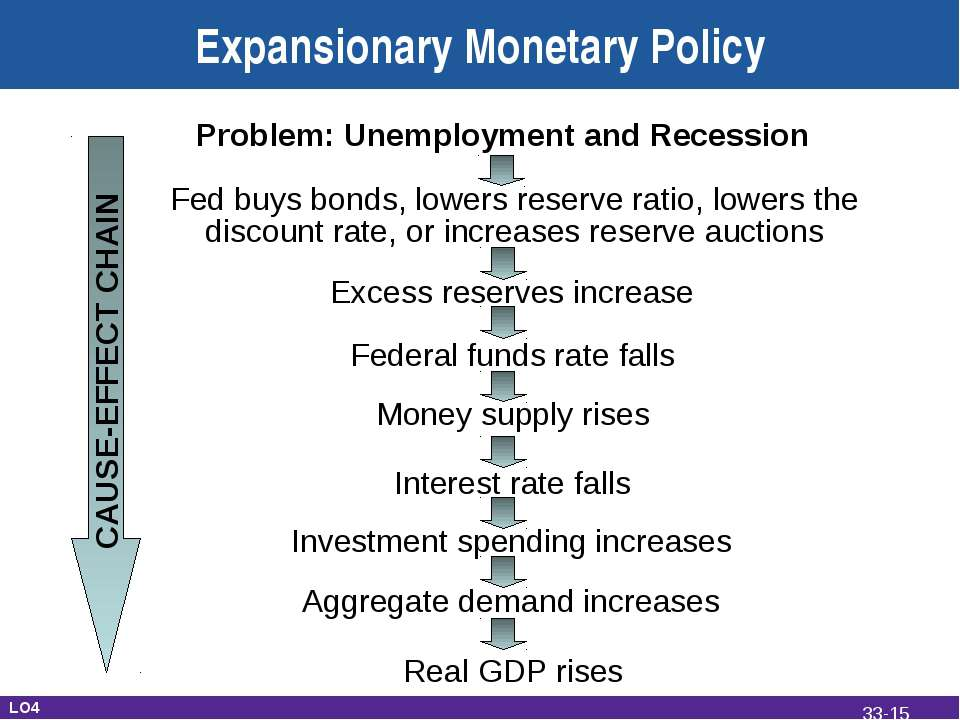 Expansionary Monetary Policy Problem: Unemployment and Recession Fed buys bon...