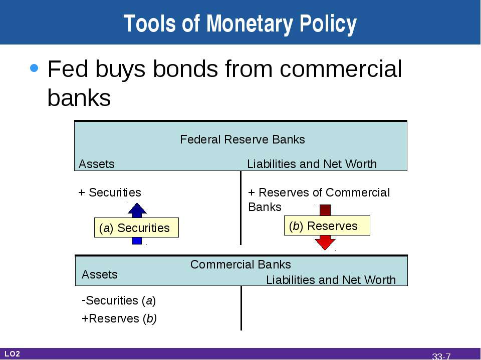 Tools of Monetary Policy Fed buys bonds from commercial banks Federal Reserve...