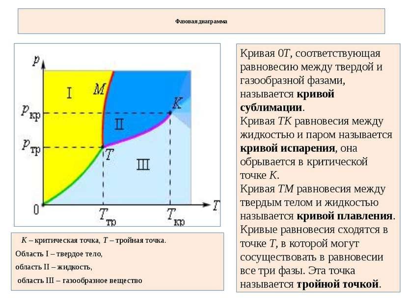 Фазовая диаграмма K – критическая точка, T – тройная точка. Область I – тверд...