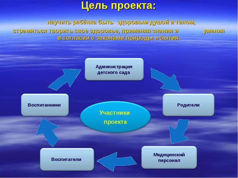 проект здоровый образ жизни 4 класс презентация