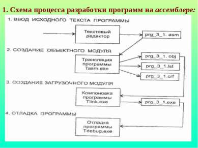 1. Схема процесса разработки программ на ассемблере: