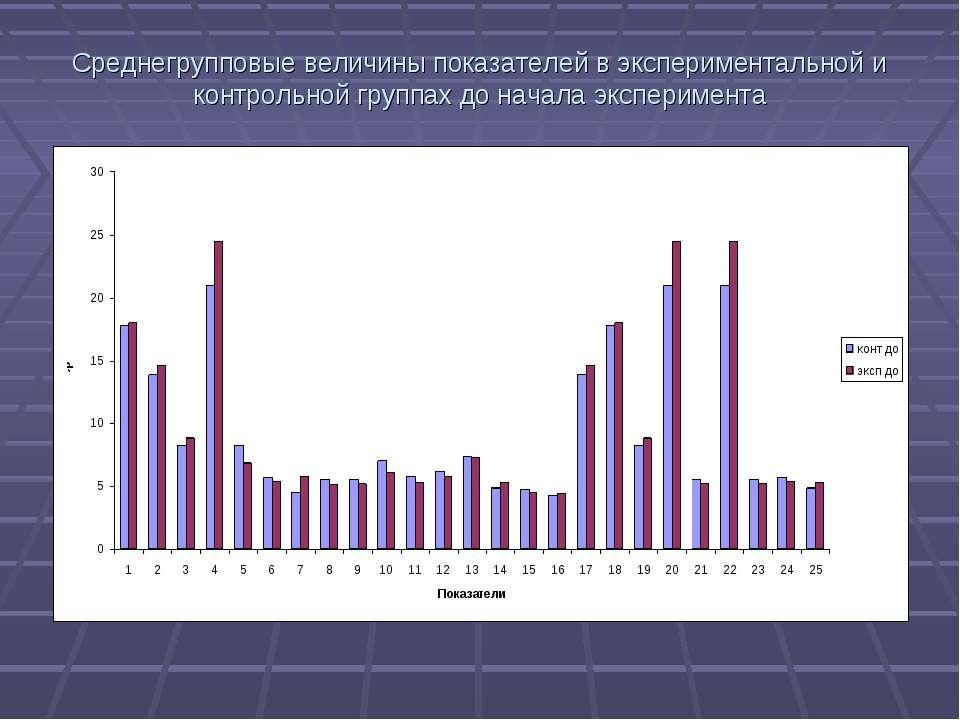Среднегрупповые величины показателей в экспериментальной и контрольной группа...