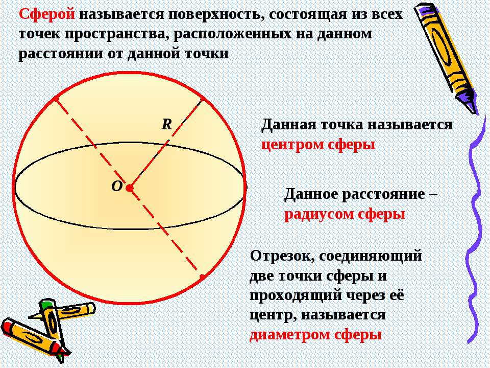 R O Сферой называется поверхность, состоящая из всех точек пространства, расп...