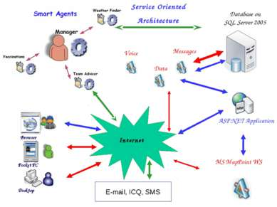 Internet Service Oriented Architecture E-mail, ICQ, SMS