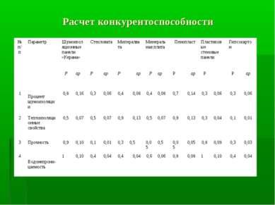 Расчет конкурентоспособности № п/п Параметр Шумоизоляционные панели «Керама» ...