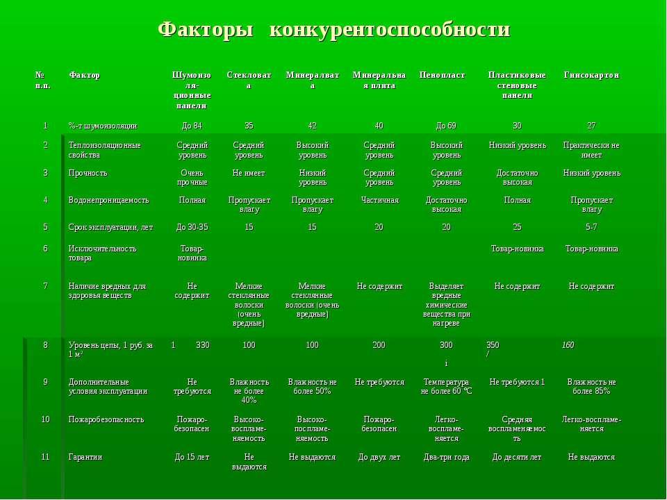 Факторы конкурентоспособности № п.п. Фактор Шумоизоля-ционные панели Стеклова...