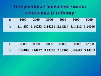 Полученные значения числа записаны в таблице n 1000 2000 3000 4000 5000 6000 ...
