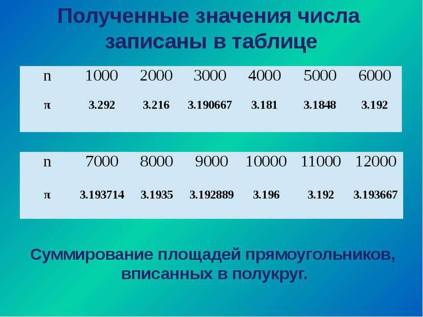 Полученные значения числа записаны в таблице Суммирование площадей прямоуголь...