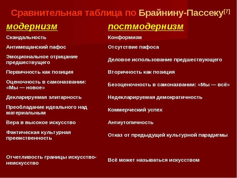 Сравнительная таблица по Брайнину-Пассеку[7] модернизм постмодернизм Скандаль...