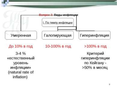 * Вопрос 2. Виды инфляции До 10% в год 3-4 % «естественный уровень инфляции» ...