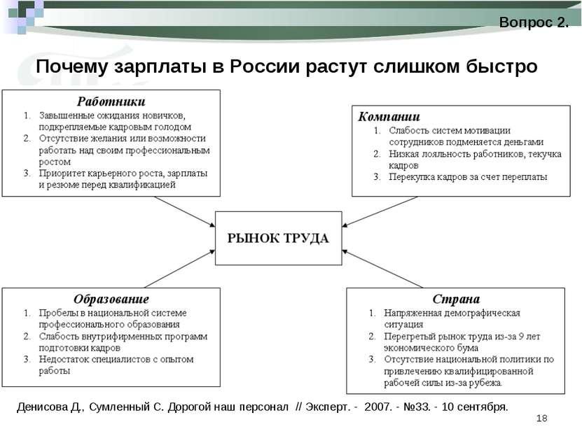 * Почему зарплаты в России растут слишком быстро Вопрос 2. Денисова Д., Сумле...