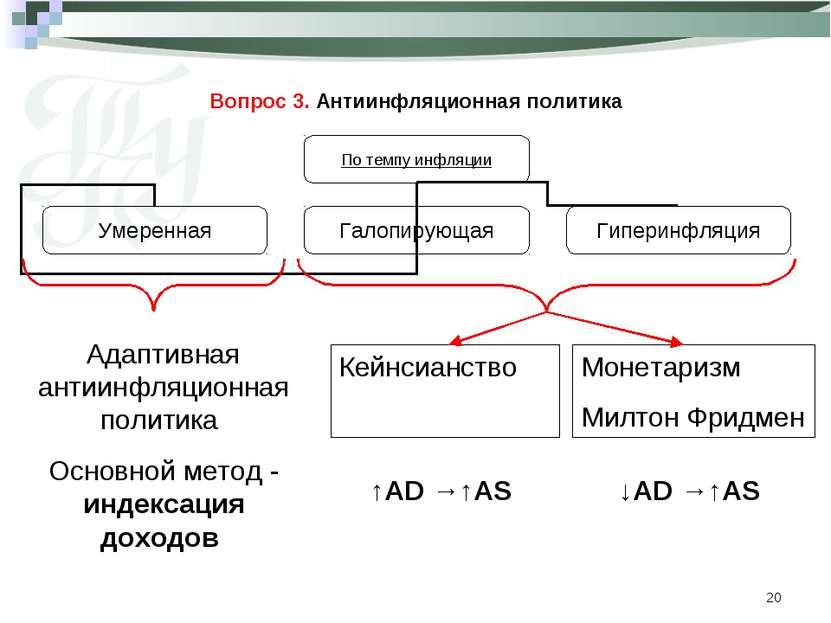 * Вопрос 3. Антиинфляционная политика Адаптивная антиинфляционная политика Ос...