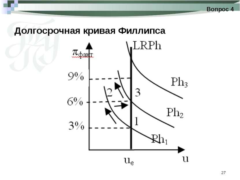 * Долгосрочная кривая Филлипса Вопрос 4
