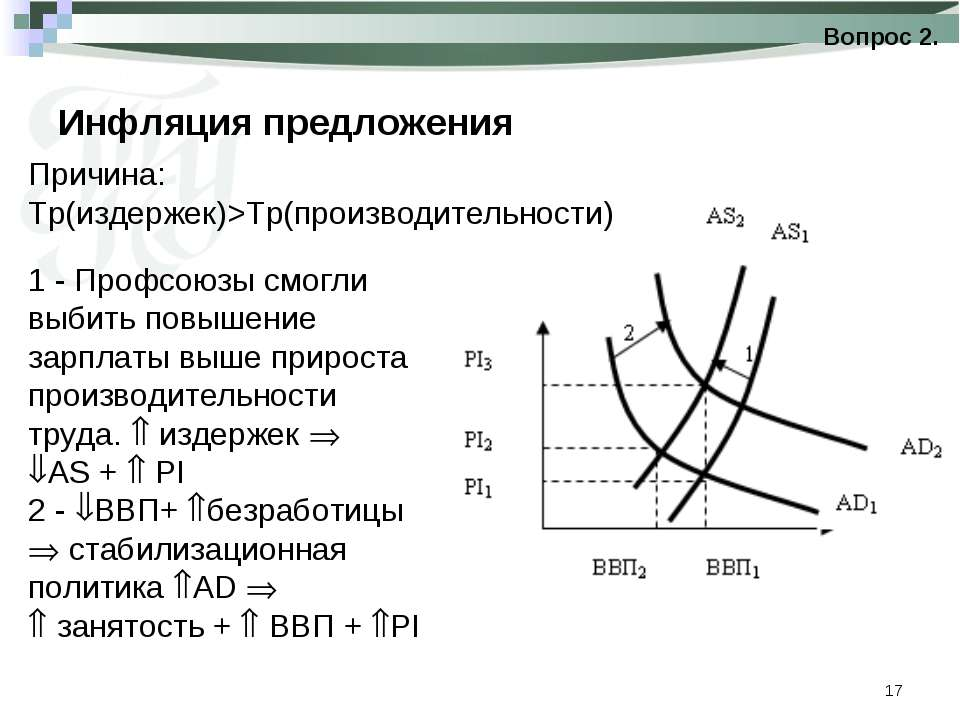 * Инфляция предложения Вопрос 2. Причина: Тр(издержек)>Тр(производительности)...