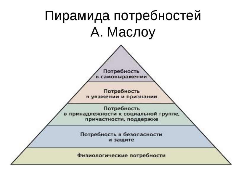 Пирамида потребностей А. Маслоу