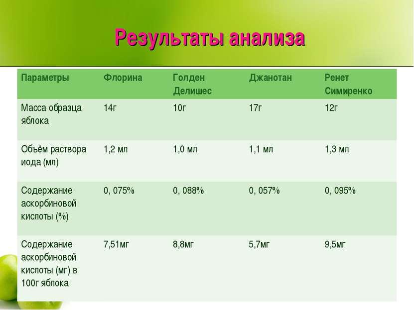 Результаты анализа Параметры Флорина Голден Делишес Джанотан Ренет Симиренко ...