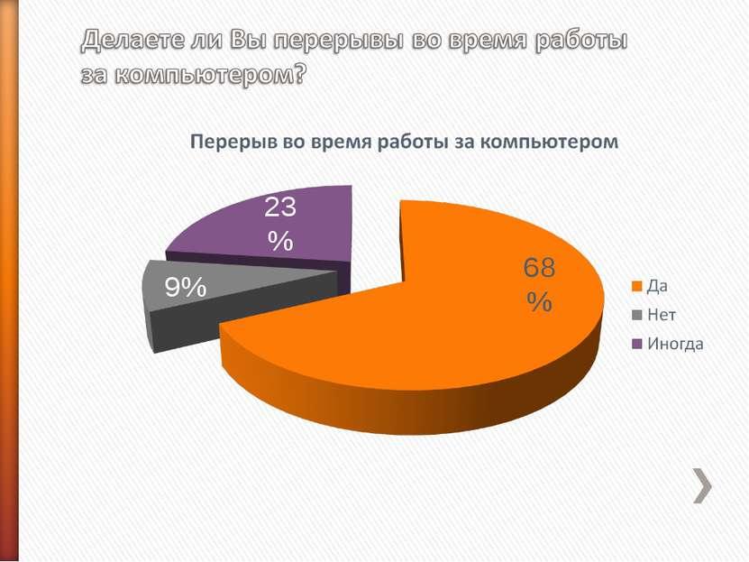 68% 23% 9%