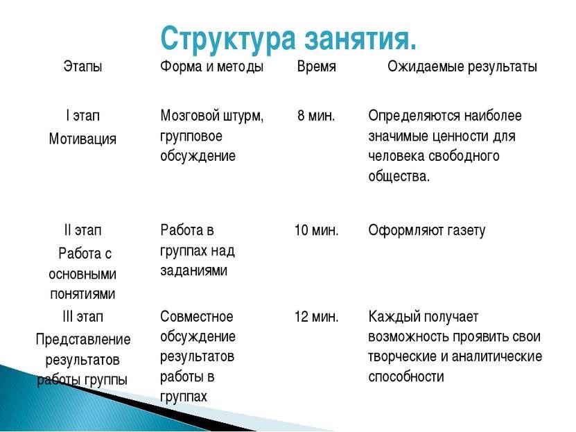Структура занятия.