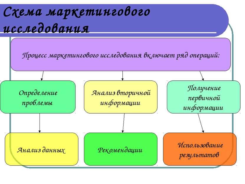 Схема маркетингового исследования Определение проблемы Анализ данных Получени...