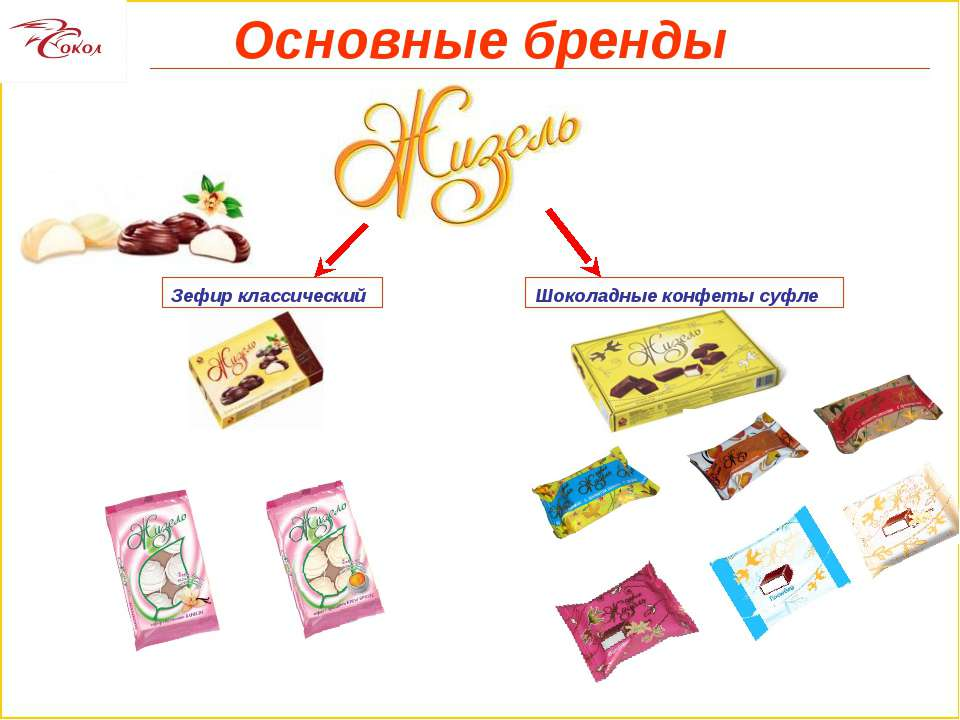 Основные бренды Зефир классический Шоколадные конфеты суфле