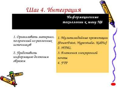 Шаг 4. Интеграция Информационные технологии к шагу №4 1. Организовать материа...