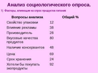 Анализ социологического опроса. 1) Факторы, влияющие на спрос продуктов питан...