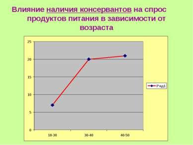 Влияние наличия консервантов на спрос продуктов питания в зависимости от возр...