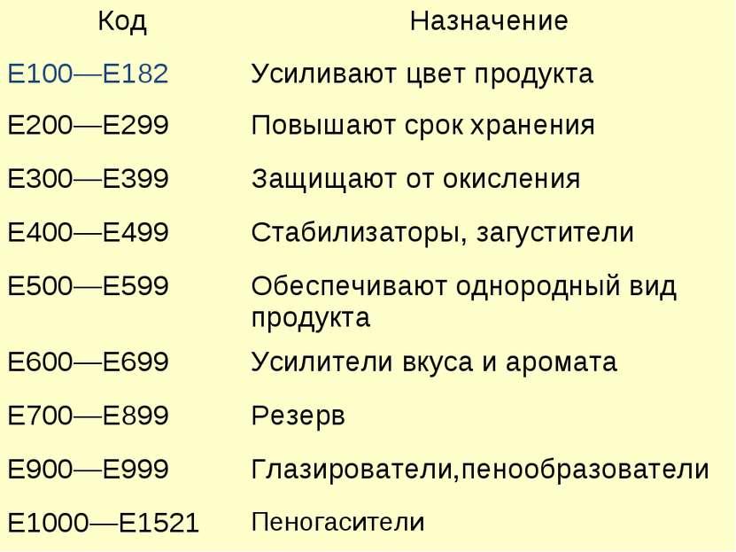Код Назначение Е100—Е182 Усиливают цвет продукта Е200—Е299 Повышают срок хран...