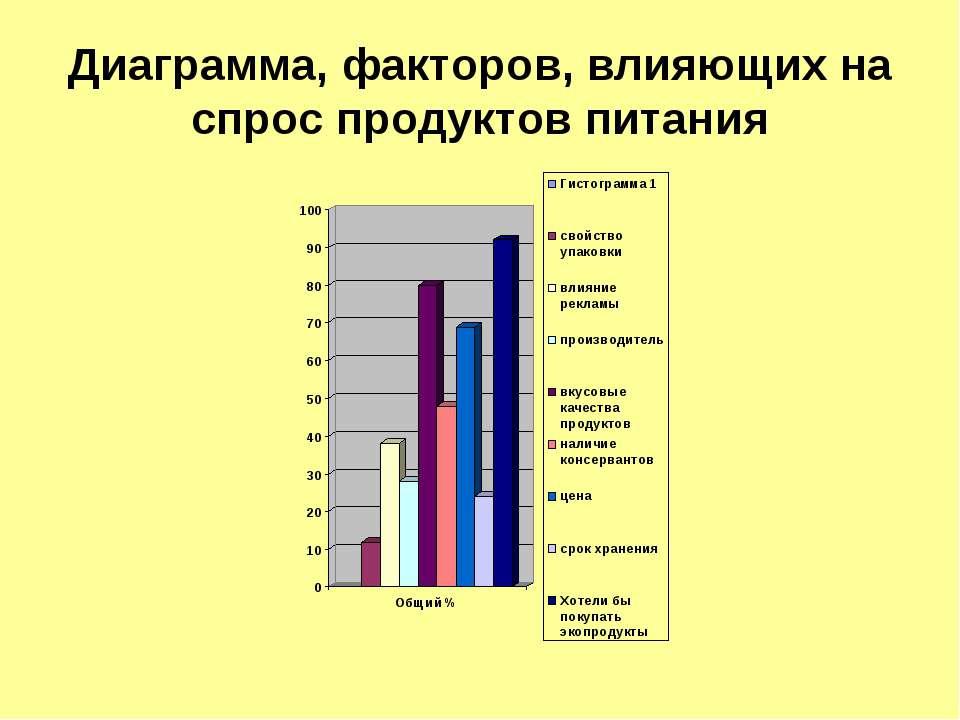Диаграмма, факторов, влияющих на спрос продуктов питания