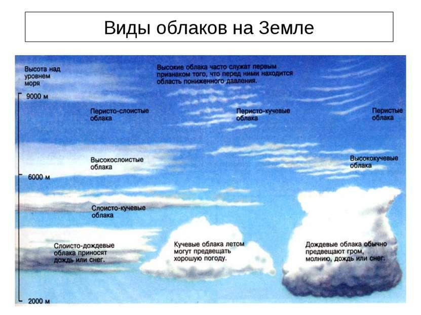 Виды облаков на Земле