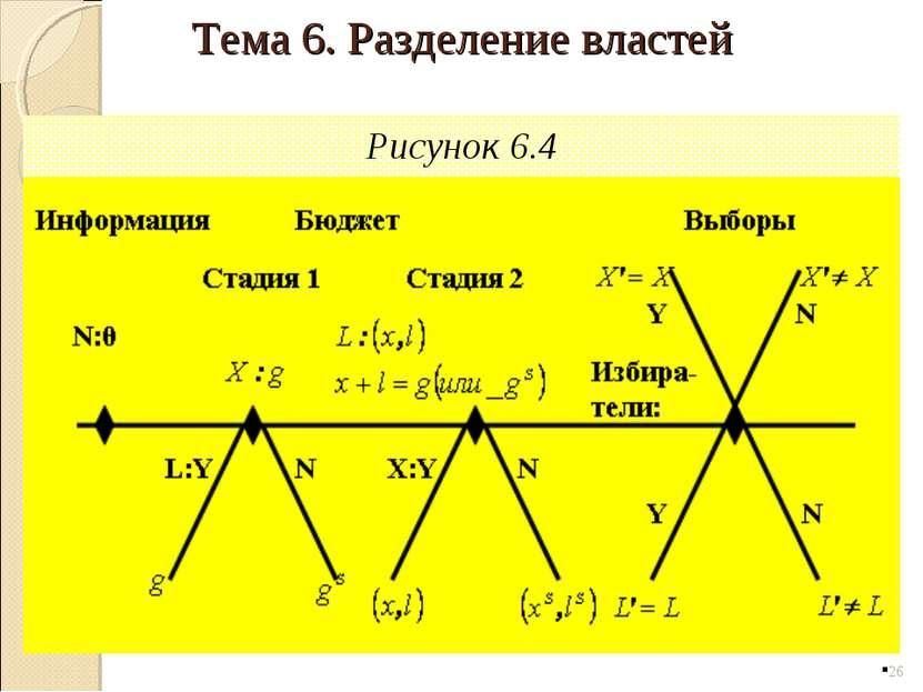 Рисунок 6.4 * Тема 6. Разделение властей