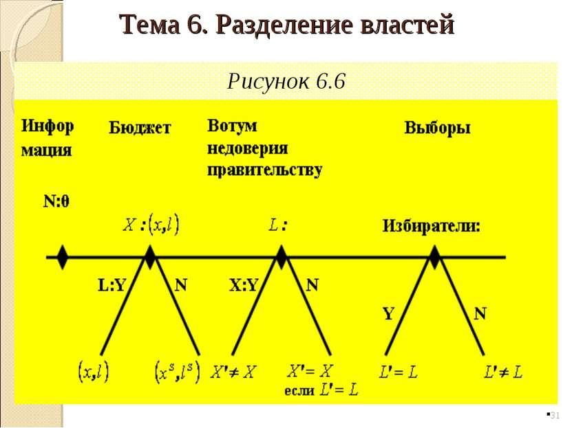 Рисунок 6.6 * Тема 6. Разделение властей