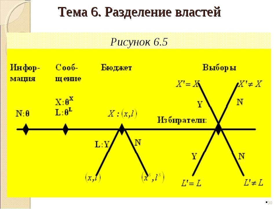 Рисунок 6.5 * Тема 6. Разделение властей