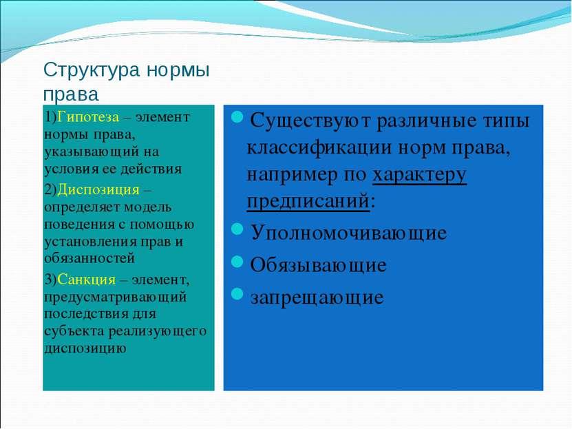 Структура нормы права 1)Гипотеза – элемент нормы права, указывающий на услови...