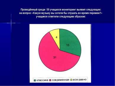 Проведённый среди 50 учащихся мониторинг выявил следующее: на вопрос «Какую м...
