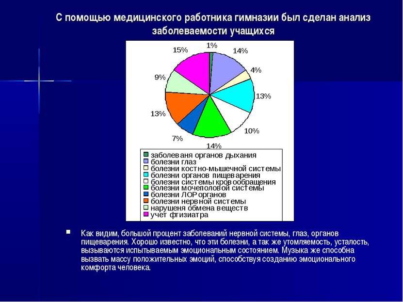 С помощью медицинского работника гимназии был сделан анализ заболеваемости уч...