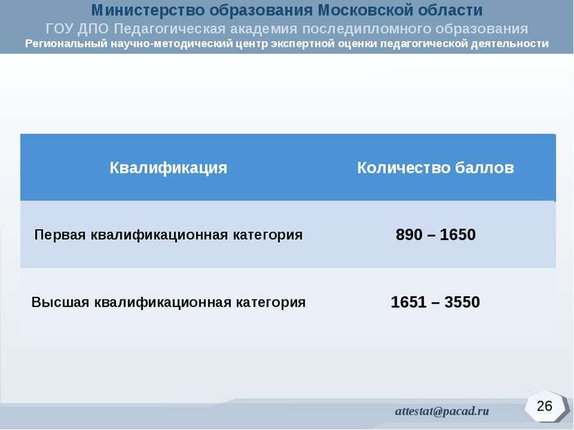 26 Квалификация Количество баллов Первая квалификационная категория 890 – 155...
