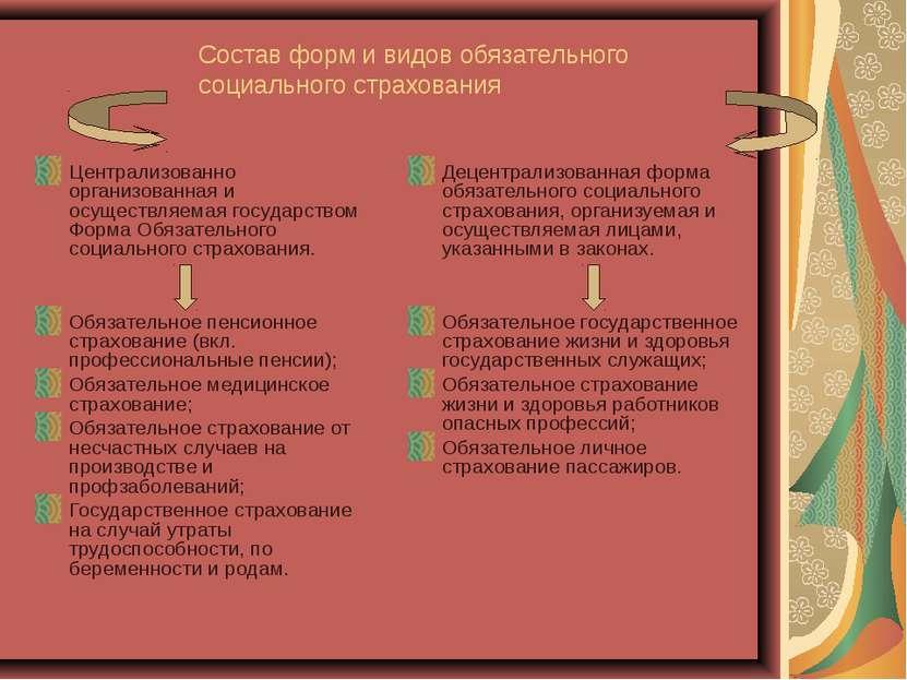 Состав форм и видов обязательного социального страхования Централизованно орг...